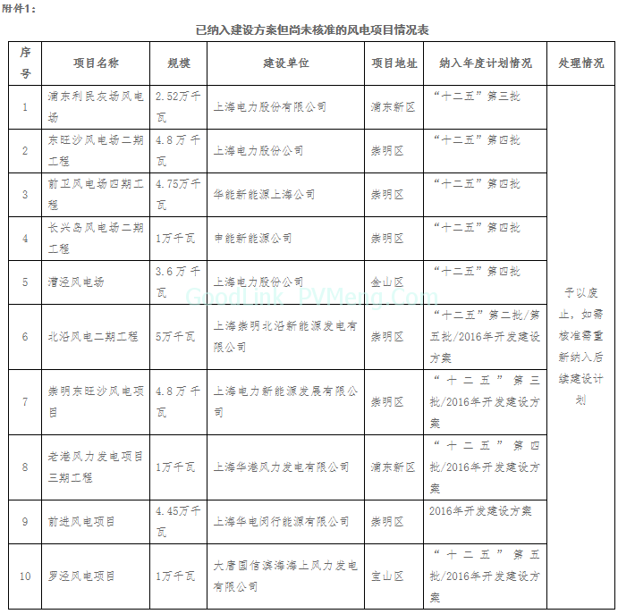 """0181130沪发改能源〔2018〕163号-关于公示上海市""""十二五""""以来风电项目有关情况的通知"""""""