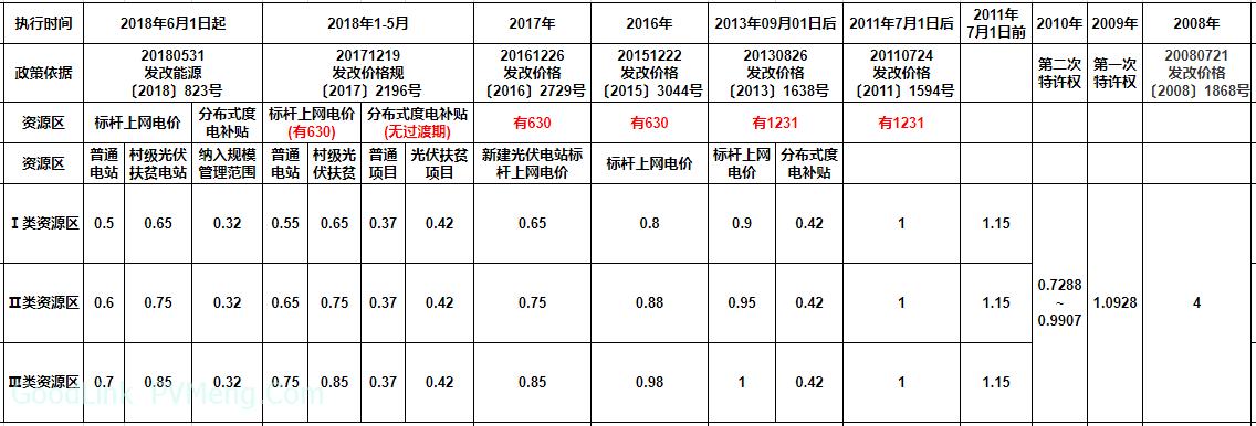 专题:中国光伏发电电价历次调整过程