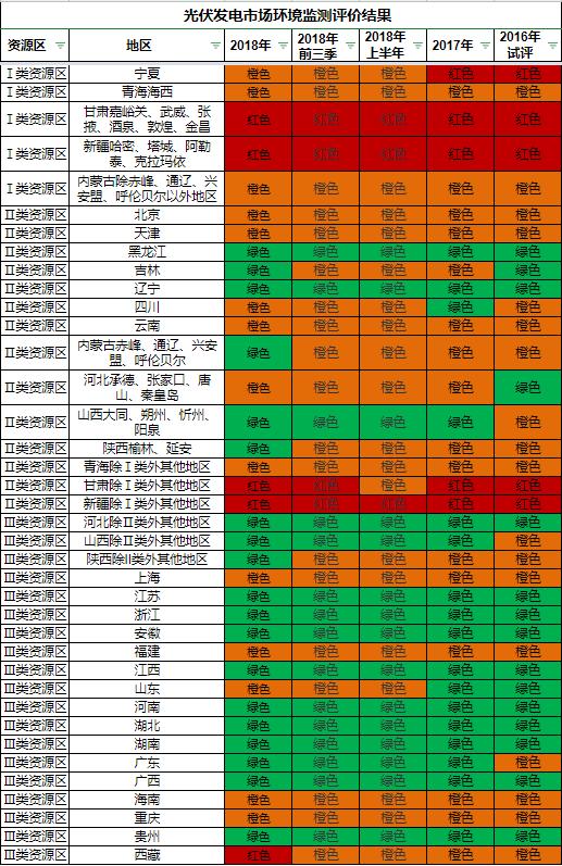 国家能源局综合司关于发布2018年度光伏发电市场环境监测评价结果的通知(国能综通新能〔2019〕11号)20190201