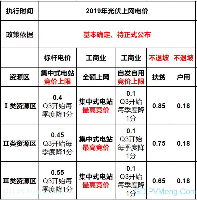 【光伏們】2019年光伏上网电价政策微调:下半年起每季度降价1分/千瓦时20190219