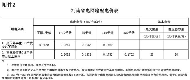 河南发改委关于2019年因增值税税率调整相应降低电价的通知(豫发改价管〔2019〕212号)20190408