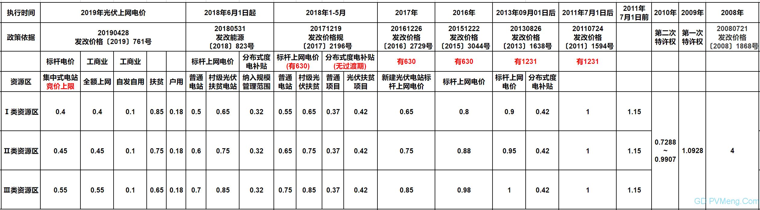 官方权威||关于完善光伏发电上网电价机制有关问题的通知(发改价格〔2019〕761号)20190428