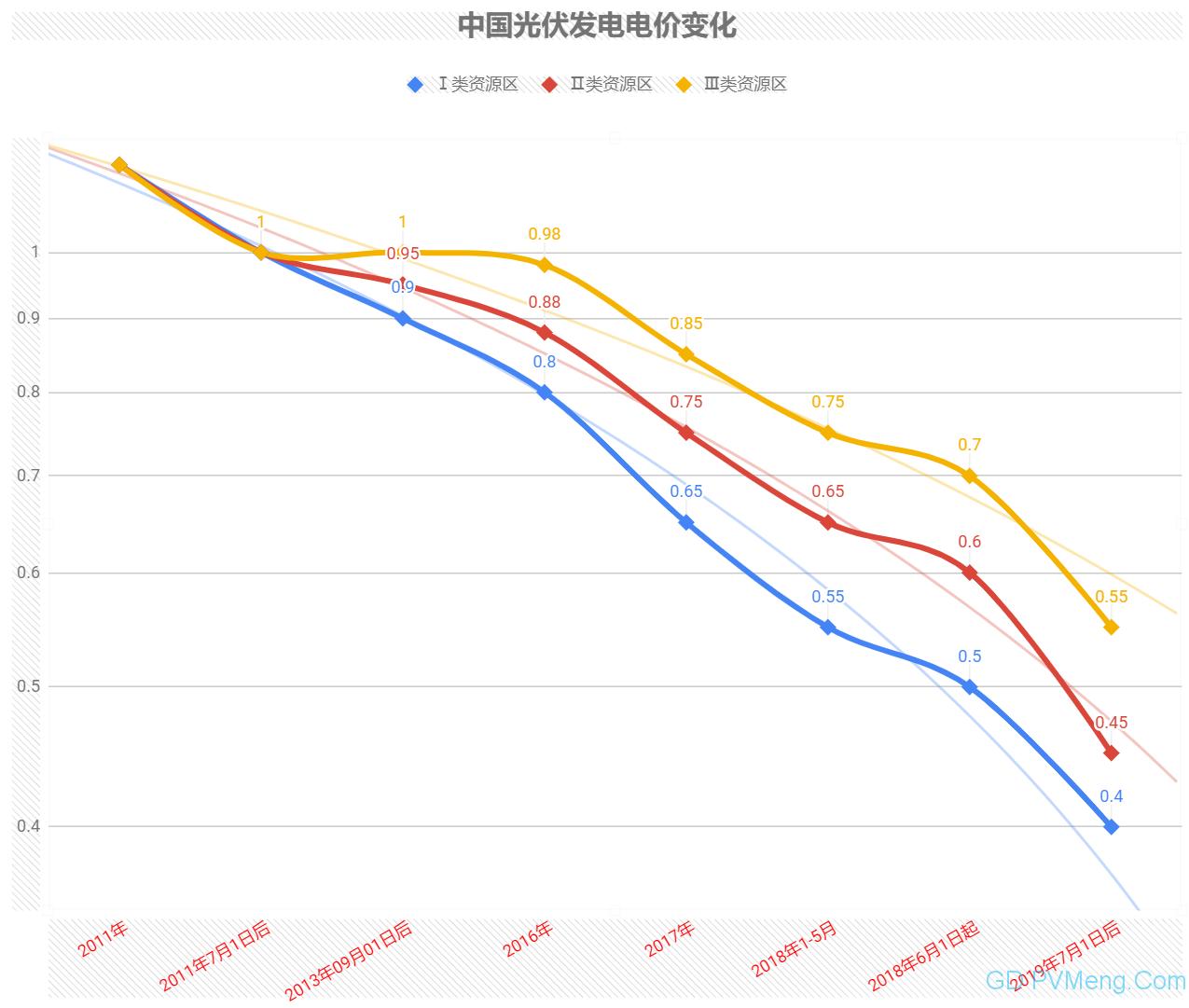 【中国光伏电价】2008年至今,4元到0.4元每度!九个文件 十一次电价!