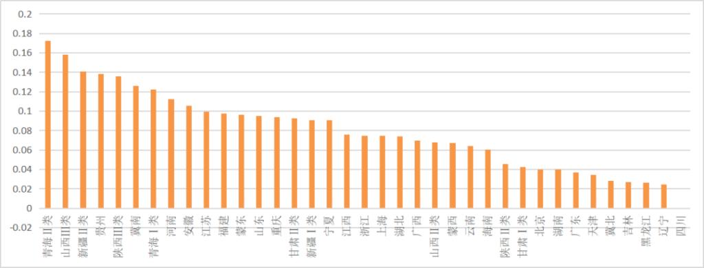 【光伏們】户用0.08、地面电价回调2分(0.49、0.4、0.35),最新版光伏电价征求意见出炉