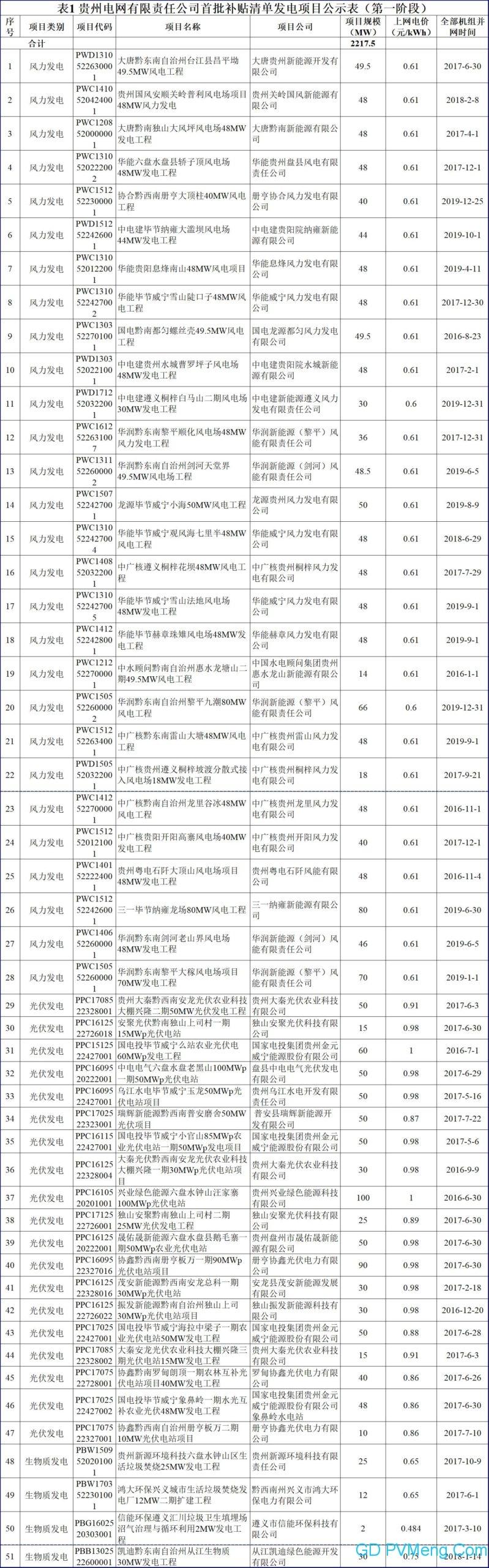 贵州电网可再生能源电价附加补贴清单申报发电项目复核通过项目名单(首批补贴清单第一阶段)20200423