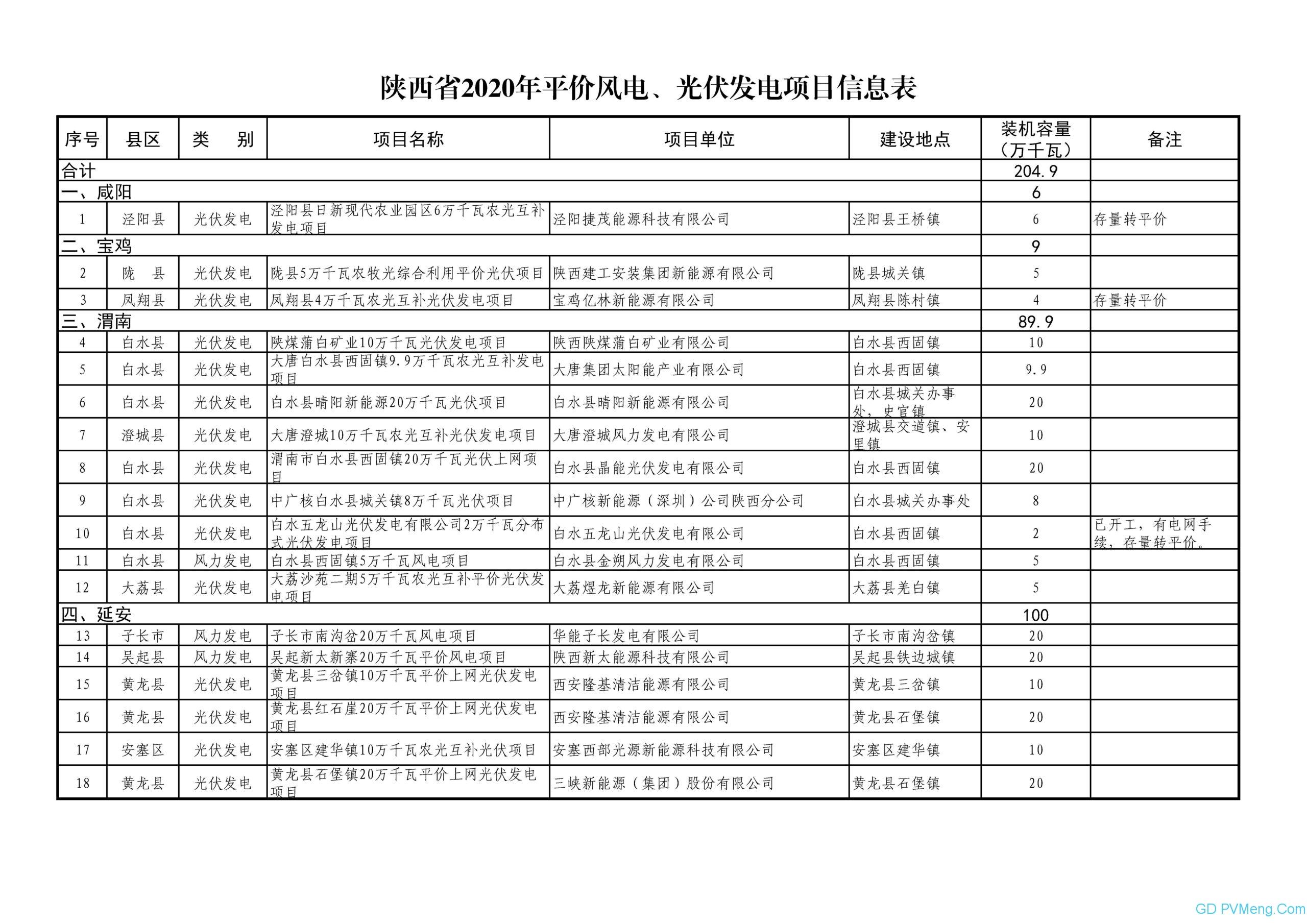 陕西省发改委关于陕西省2020年度平价风电、光伏发电项目的公示20200430