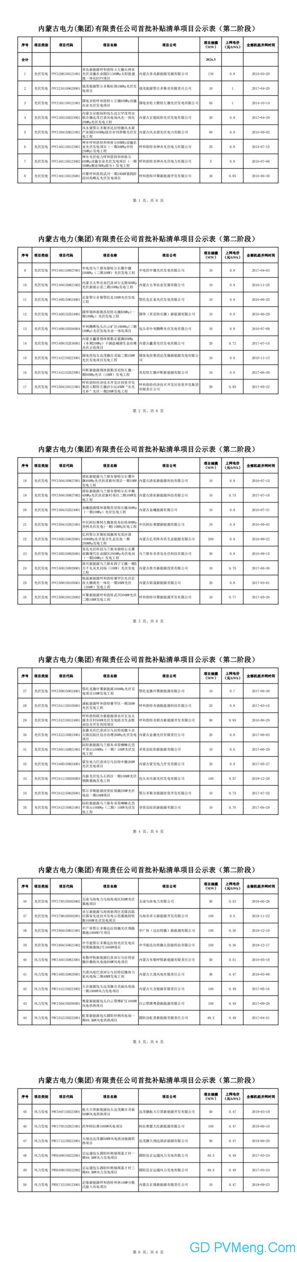 内蒙古电力(集团)有限责任公司关于经营区域内首批可再生能源发电项目补贴清单(第二阶段)的公示20200508