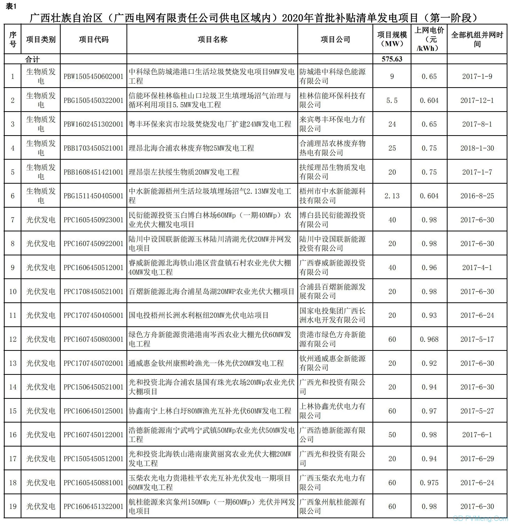 广西壮族自治区(广西电网有限责任公司供电区域内)首批可再生能源发电项目补贴清单(第一阶段)20200513