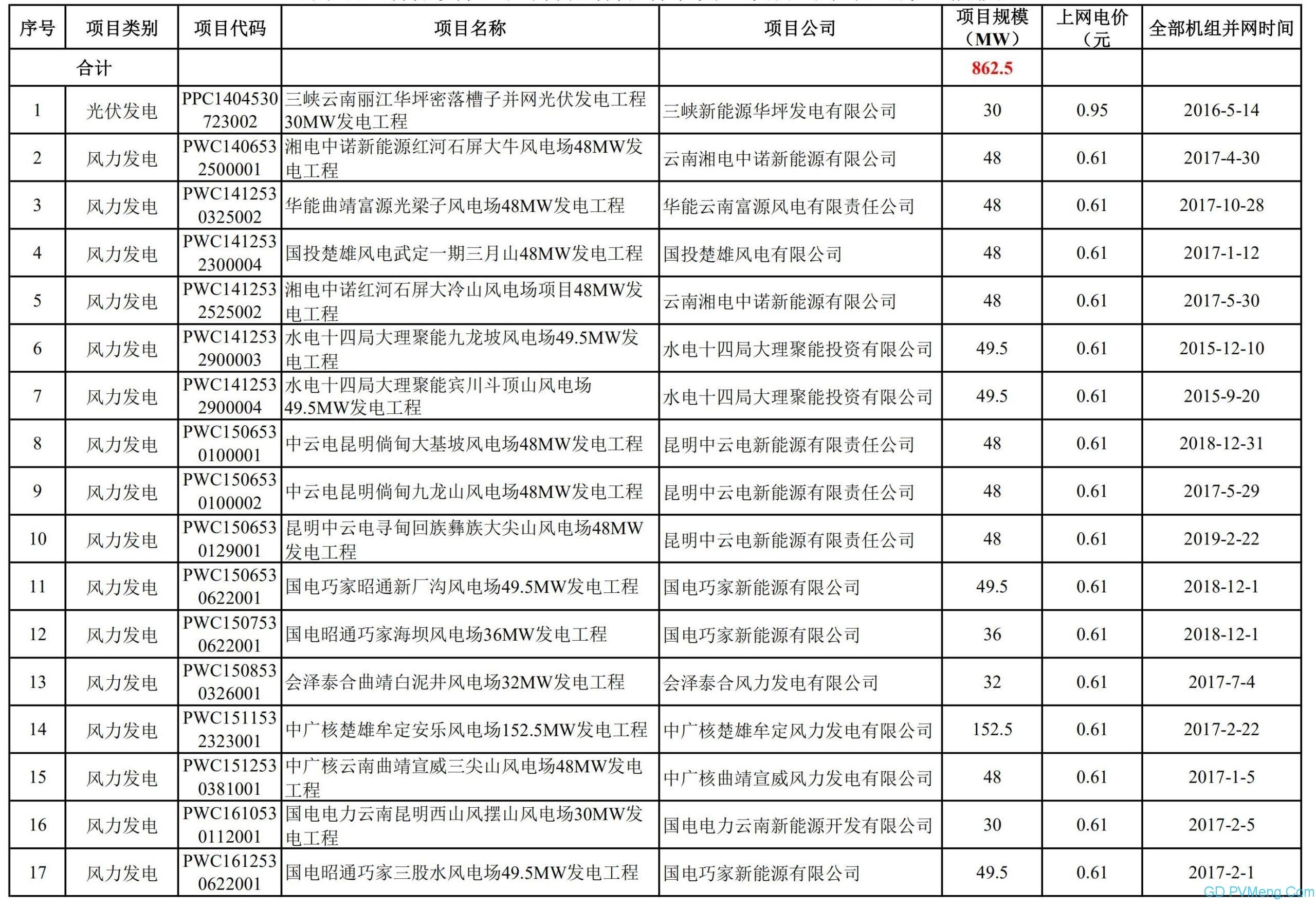 关于公布云南电网公司供电区域内首批可再生能源发电补贴项目清单(第一阶段)的公告20200522