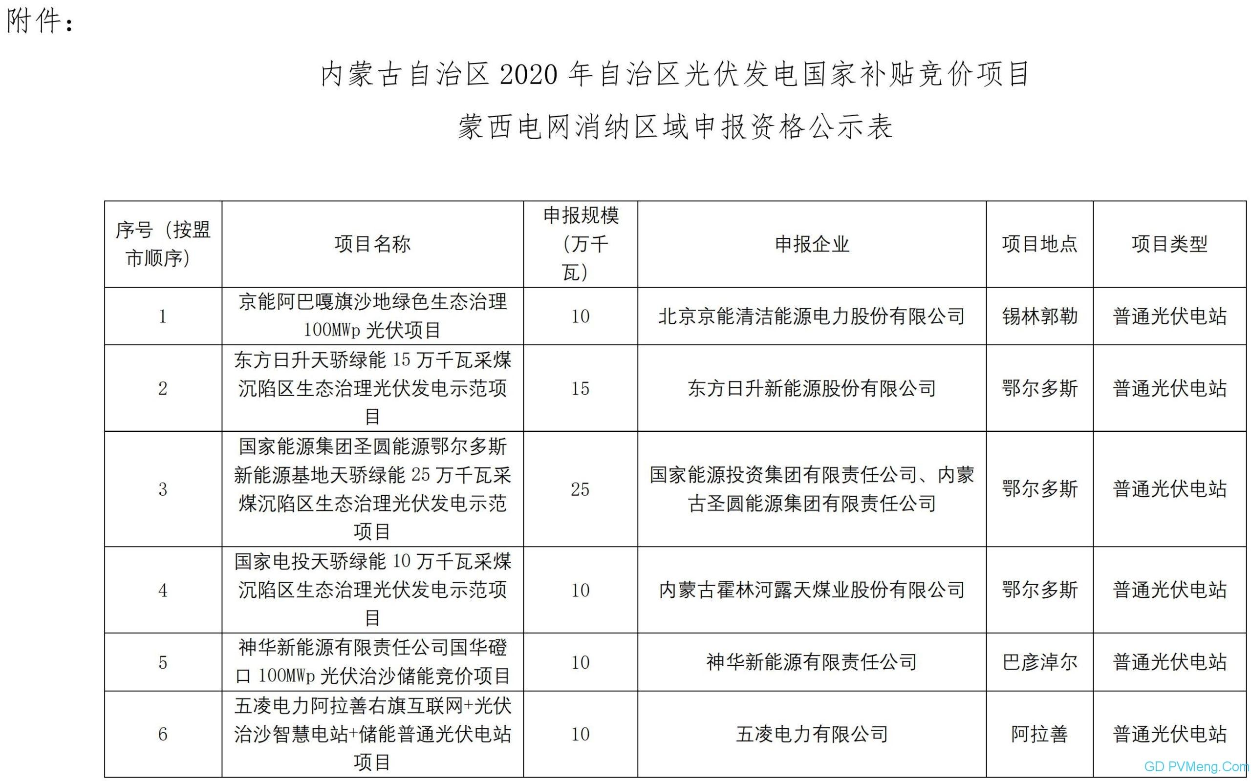 内蒙古自治区能源局关于2020年光伏发电国家补贴竞价项目申报资格的公示20200528