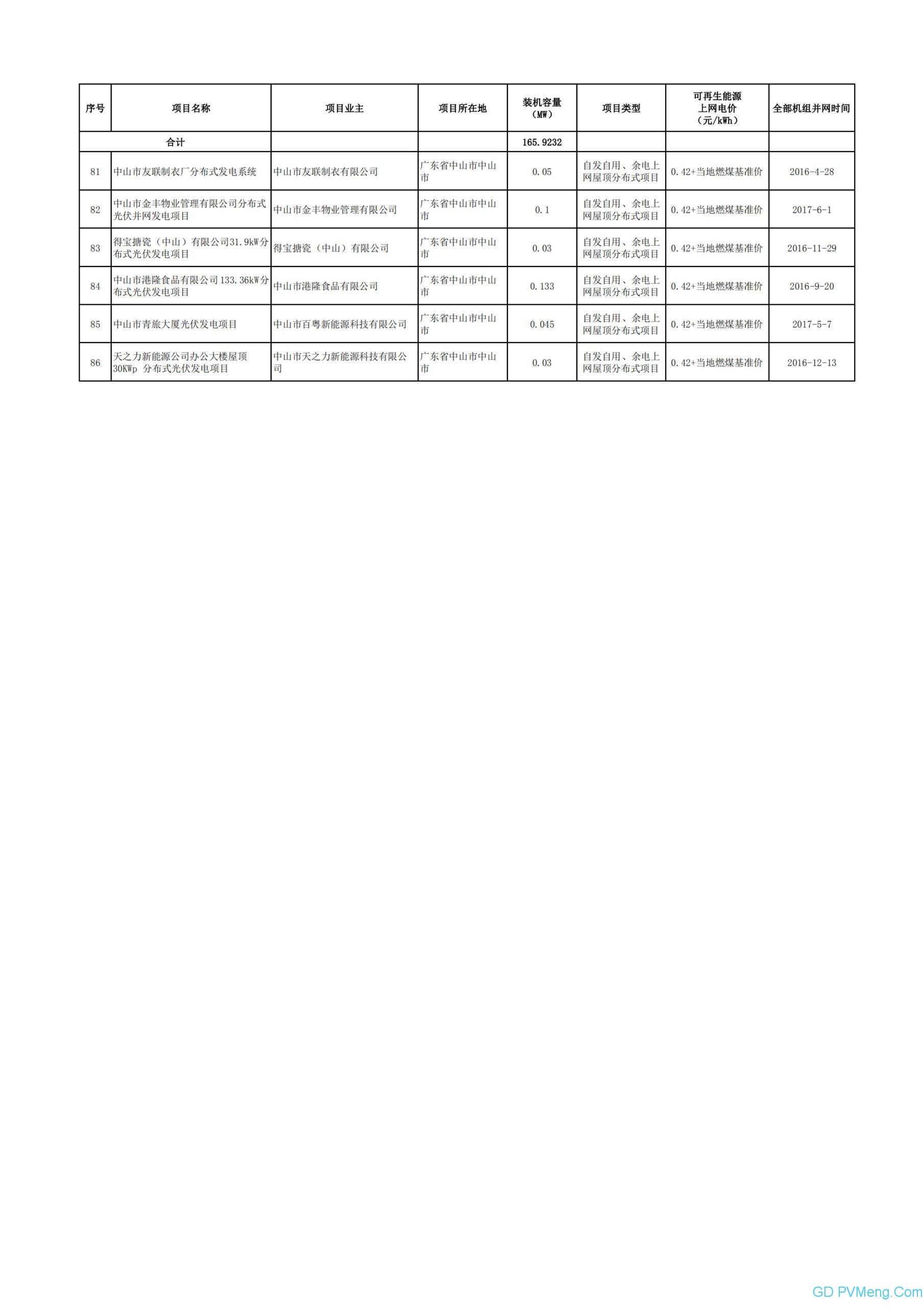 广东电网关于属地区域内拟纳入2020年可再生能源补贴项目清单(第二阶段)的公示20200602
