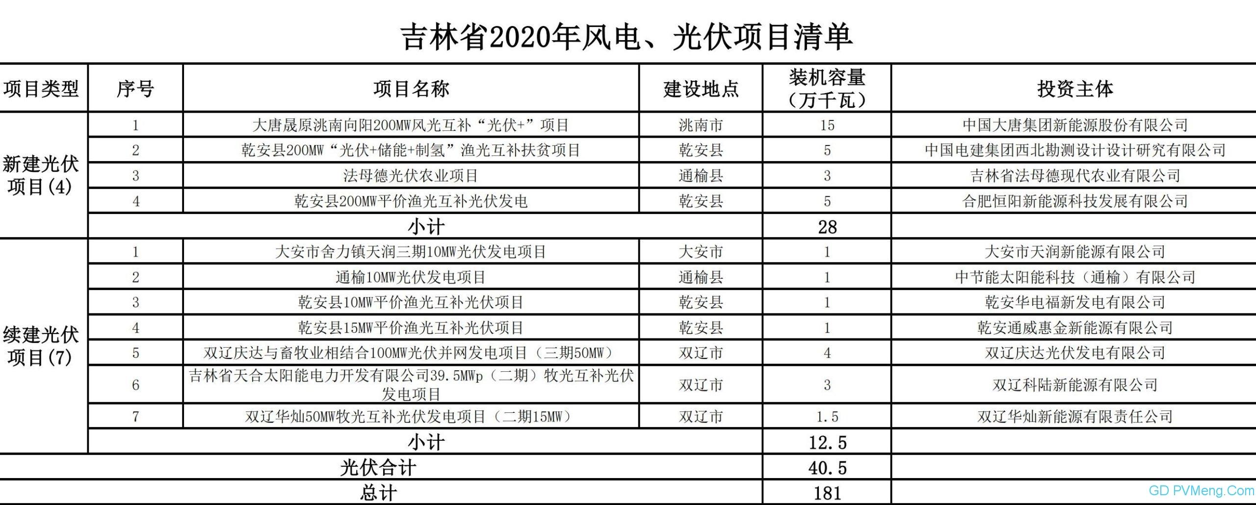 吉林省能源局关于下达2020年度风电、光伏发电项目建设计划的通知(吉能新能〔2020〕136号)20200615