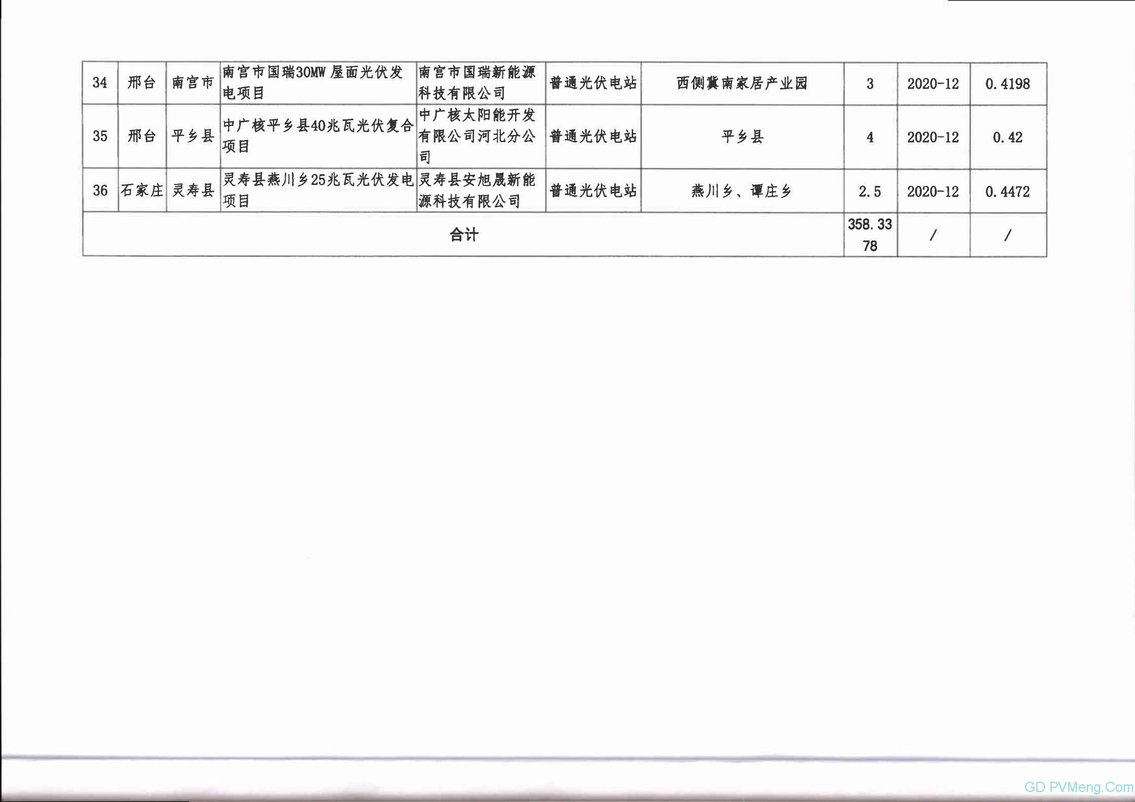 关于公布河北省2020年竞价光伏发电项目名单的通知 20200703