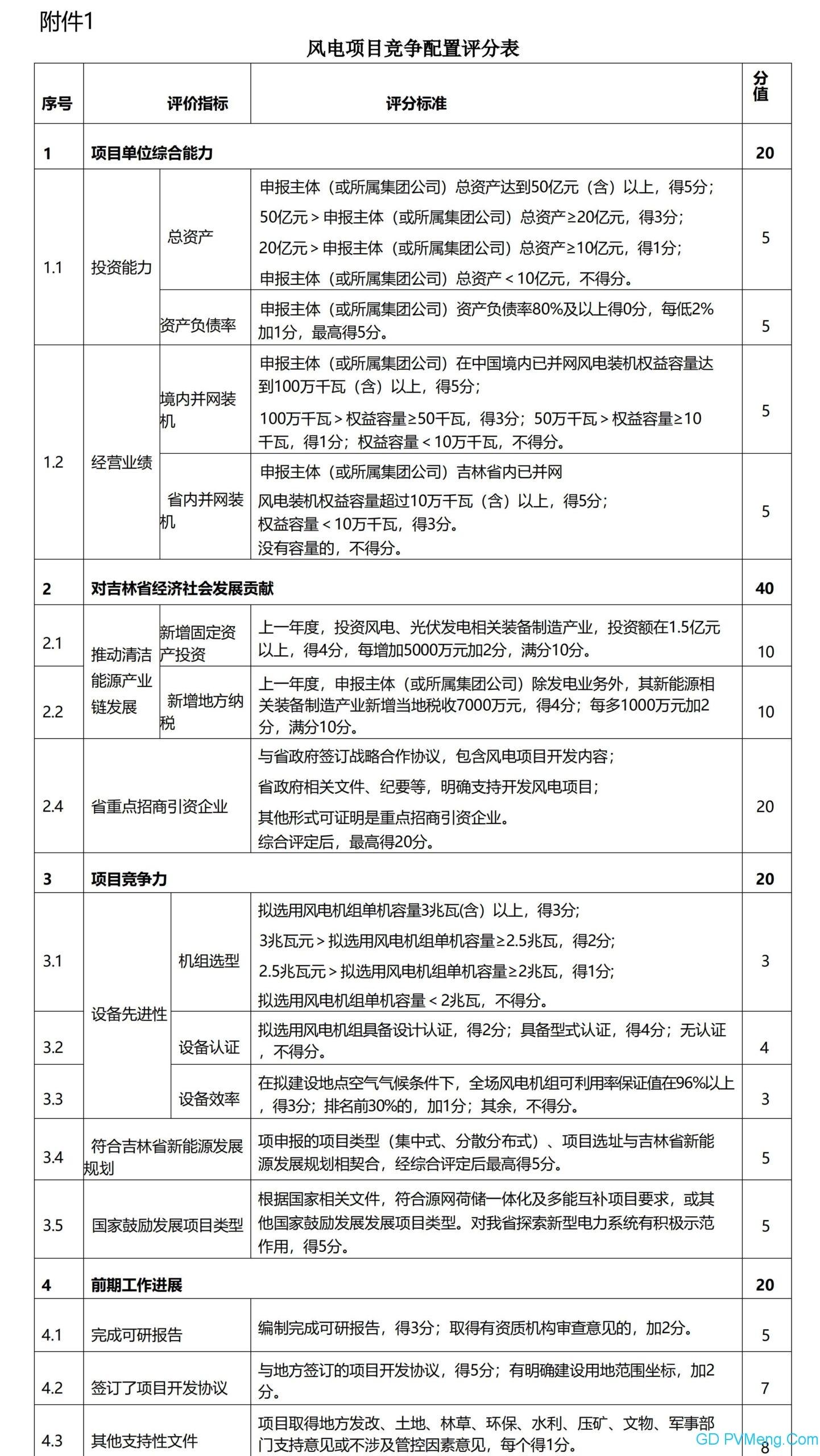 吉林省风电、光伏发电项目分配实施细则2021