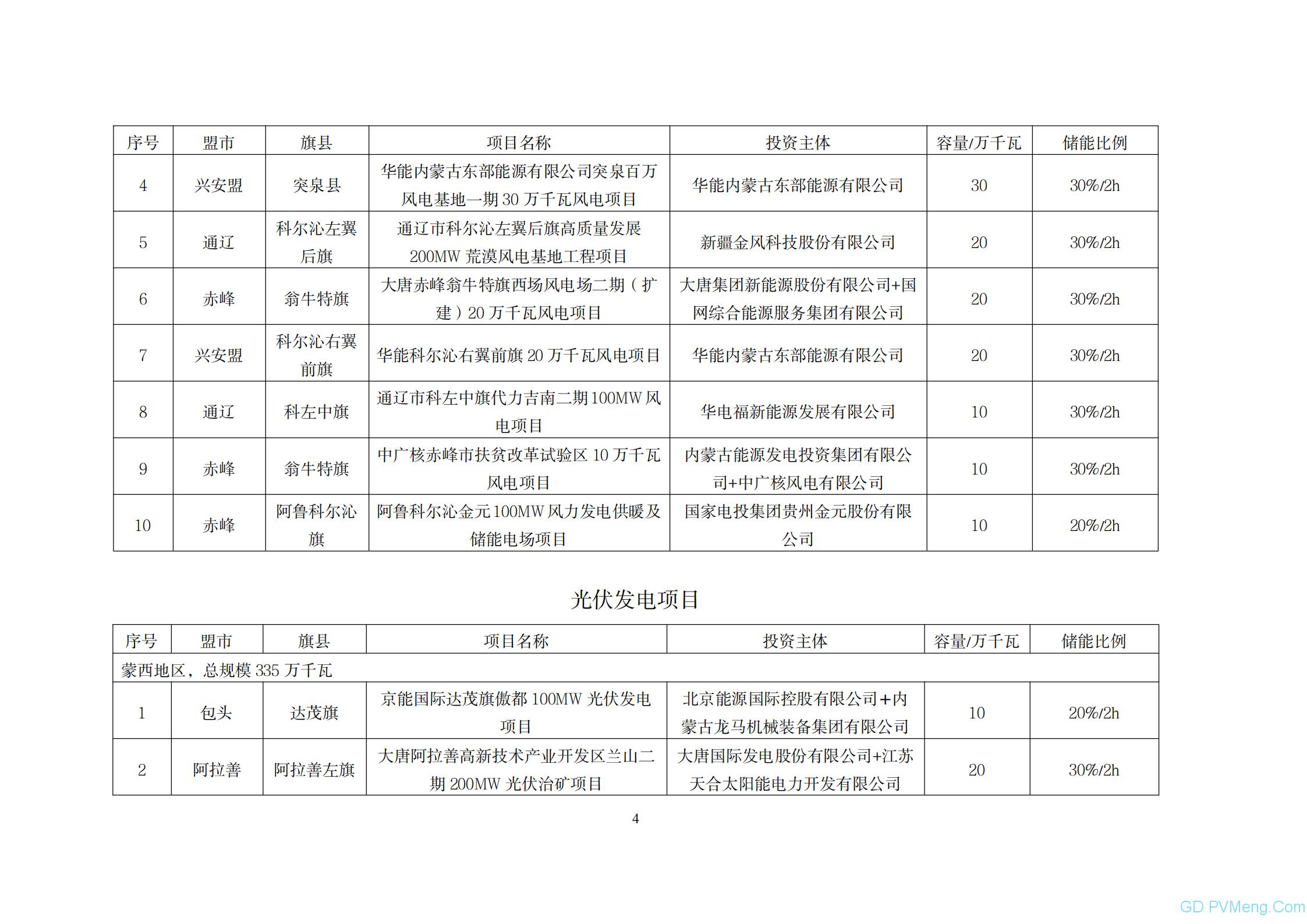 内蒙古能源局关于自治区2021年保障性并网集中式风电、光伏发电项目优选结果的公示2021008