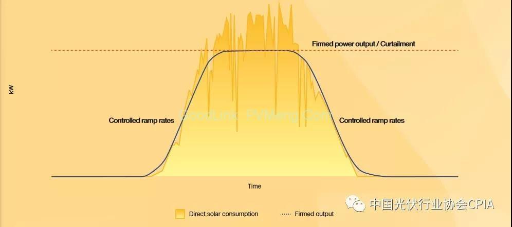 图文详解:光伏+储能是未来的趋势