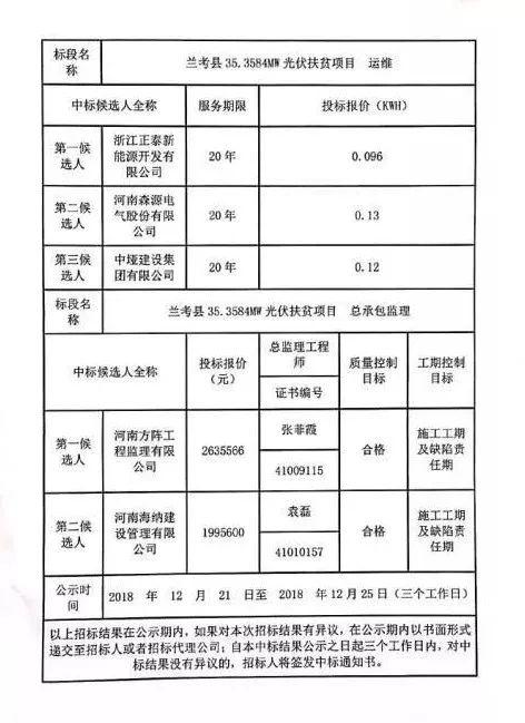 兰考县35.3584MW光伏扶贫项目-结果公告