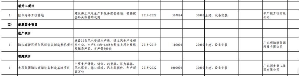 广东省发展改革委关于下达广东省2019年重点建设项目计划的通知(粤发改投资〔2019〕98号)20190321