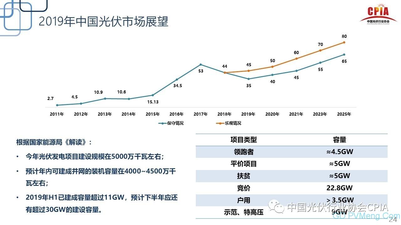 王勃华:光伏行业2019年上半年回顾与下半年展望