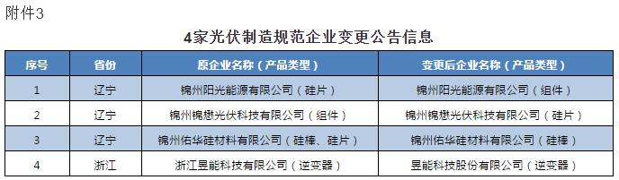 工信部公告2020第46号:符合《光伏制造行业规范条件》企业名单(第九批)/撤销企业名单(第四批)20201117