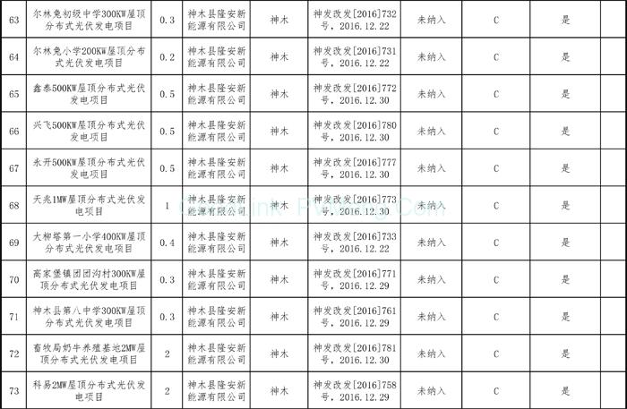 """0181212陕西省能源局-关于陕西省""""十二五""""以来风电和光伏发电项目信息的公示"""""""