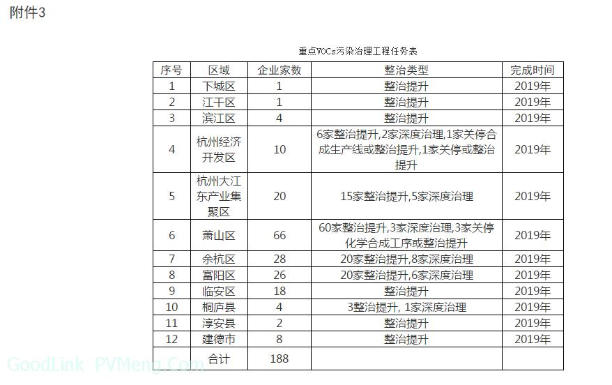 杭州市人民政府办公厅关于印发杭州市大气环境质量限期达标规划的通知(杭政办函〔2019〕2号)20190114