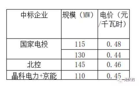 """0181228第三批光伏发电应用领跑基地:海兴举行并网仪式"""""""