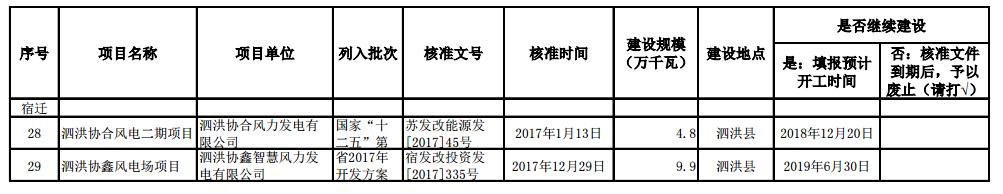 """关于江苏省""""十二五""""以来未建成的风电和光伏发电项目信息的通报20190306"""