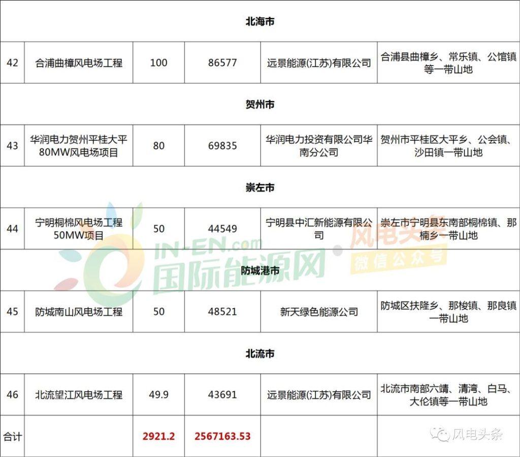 广西壮族自治区2018年风电项目核准清单:46个,建设规模共计2921.2MW