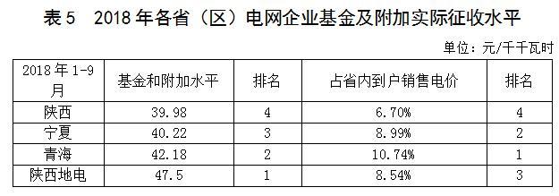 陕、宁、青三省(区)电网企业政府性基金及附加征收情况简析20190213