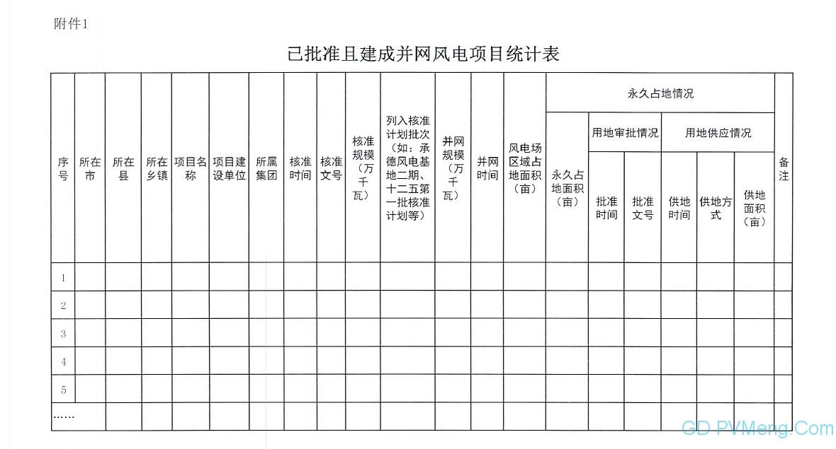 【光伏們】已批在建光伏4.3GW!河北省发文严禁无序圈地,梳理光伏、风电建设进度