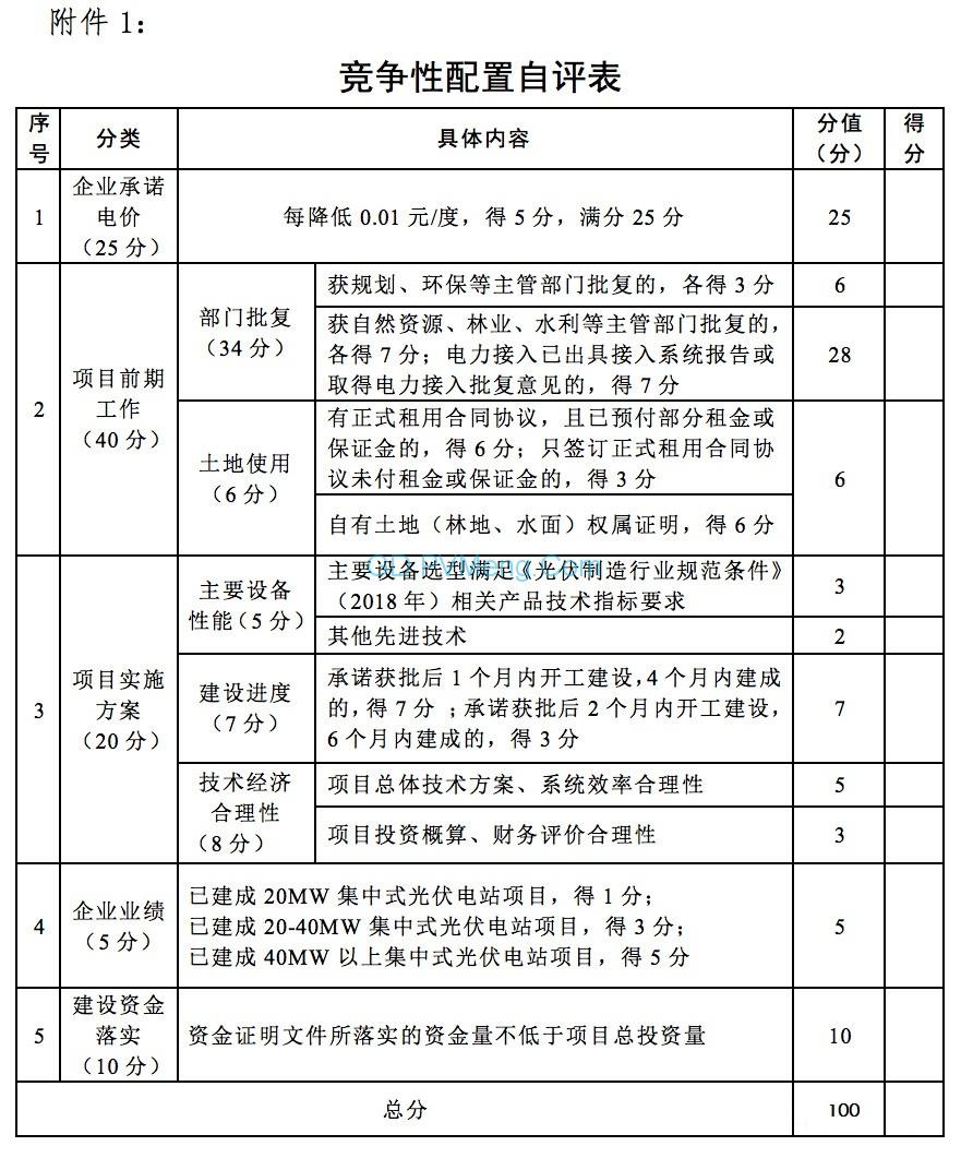 湖南省发改委关于组织申报2019年存量普通光伏发电指标竞争性配置项目的通知(湘发改能源〔2019〕212号)20190329