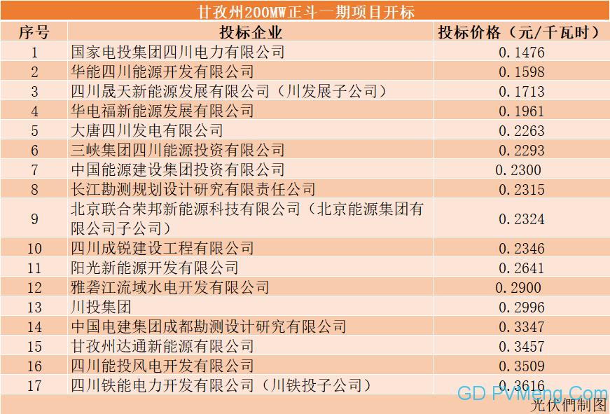 """.1476元/千瓦时!国家电投引领中国光伏最低电价,甘孜州200MW光伏基地开标20210616"""""""