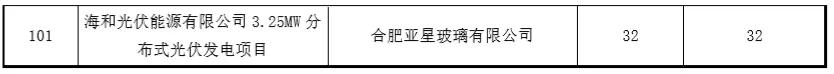 """0180926合肥市经信委-关于2017年度光伏产业类扶持政策补贴资金兑现的公示"""""""
