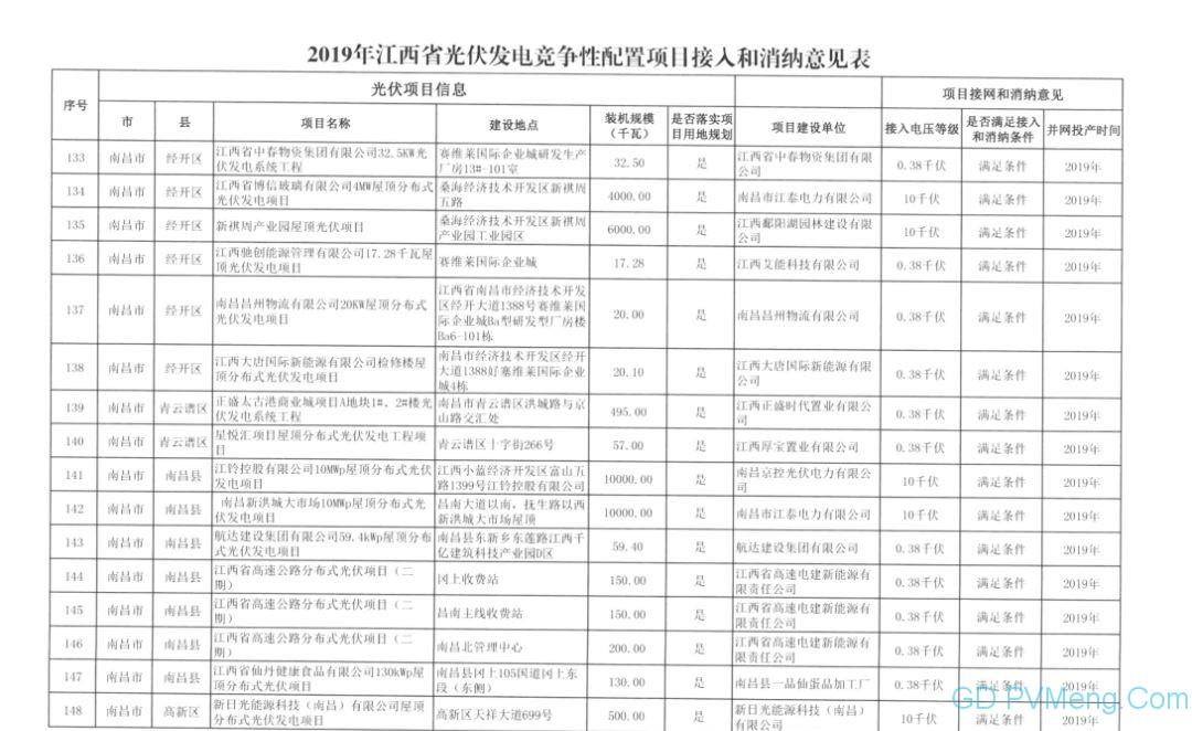 国网江西省电力有限公司关于2019年光伏发电竞争性配置项目电力送出和消纳意见的函20190628