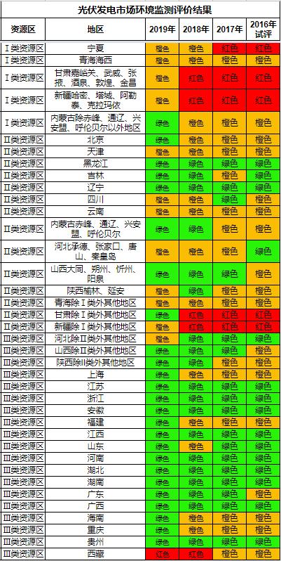 国家能源局关于发布《2020年度风电投资监测预警结果》和《2019年度光伏发电市场环境监测评价结果》的通知 (国能发新能〔2020〕24号)20200330