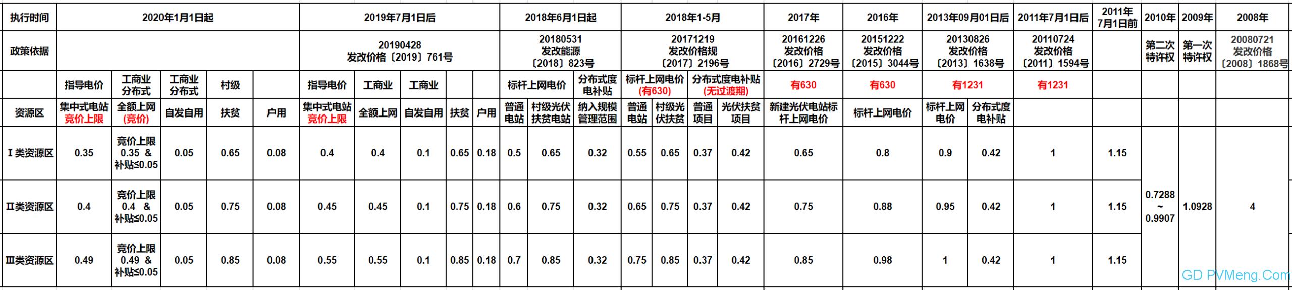 """0190110新华社-我国将推进风电、光伏发电无补贴平价上网"""""""