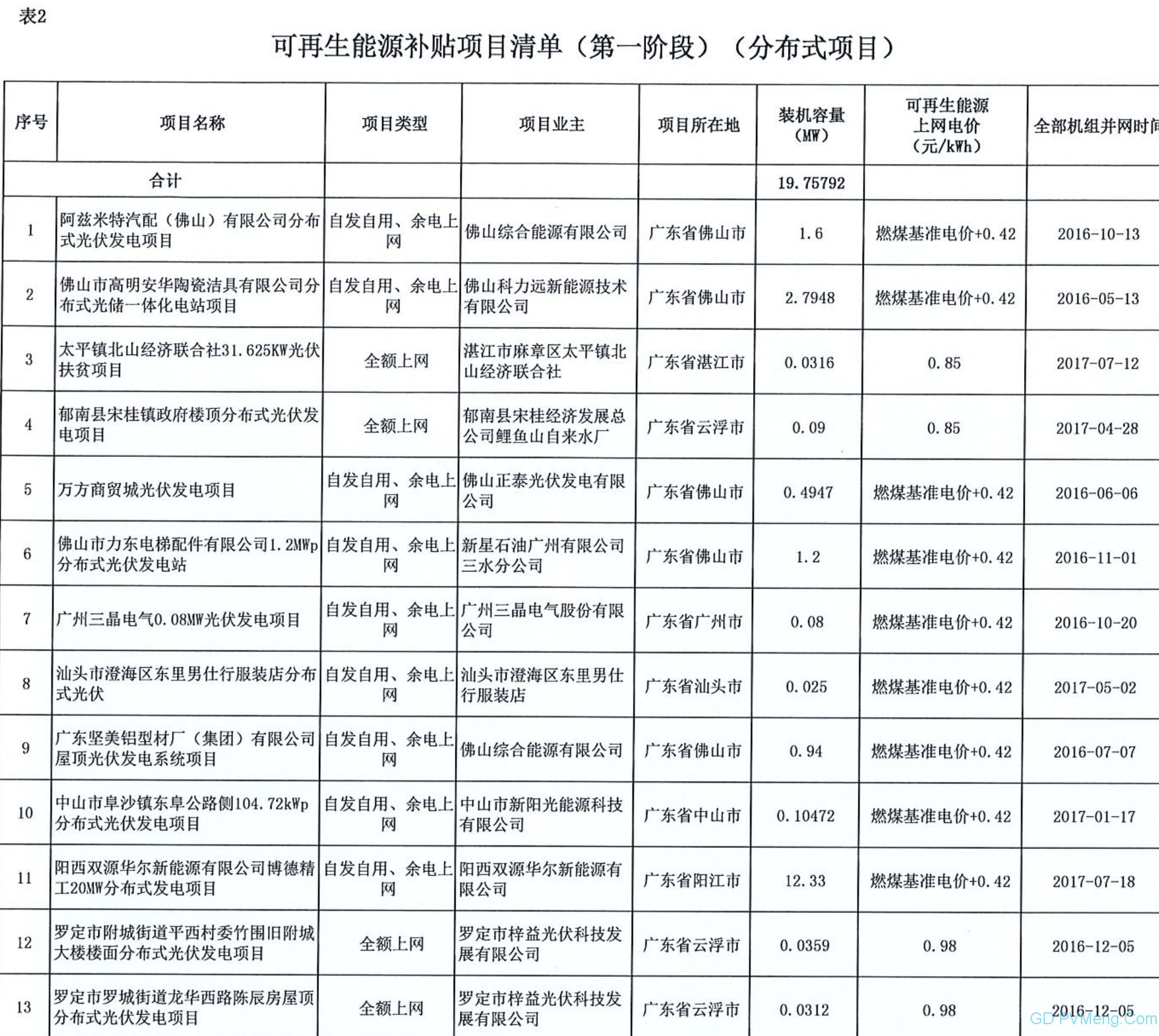 广东电网关于属地区域内拟纳入2020年可再生能源补贴项目清单(第一阶段)的公示20200429