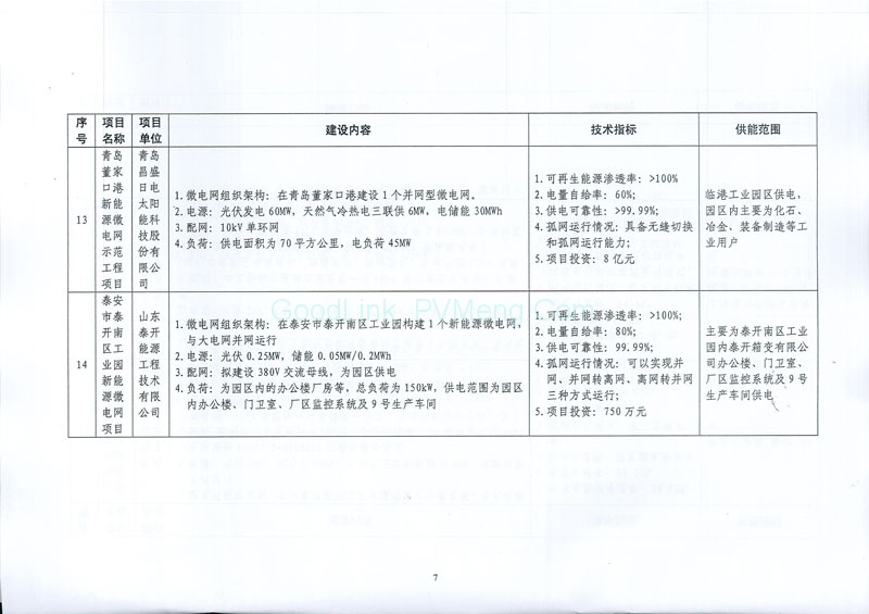 """0170505发改能源〔2017〕870号-关于印发新能源微电网示范项目名单的通知"""""""