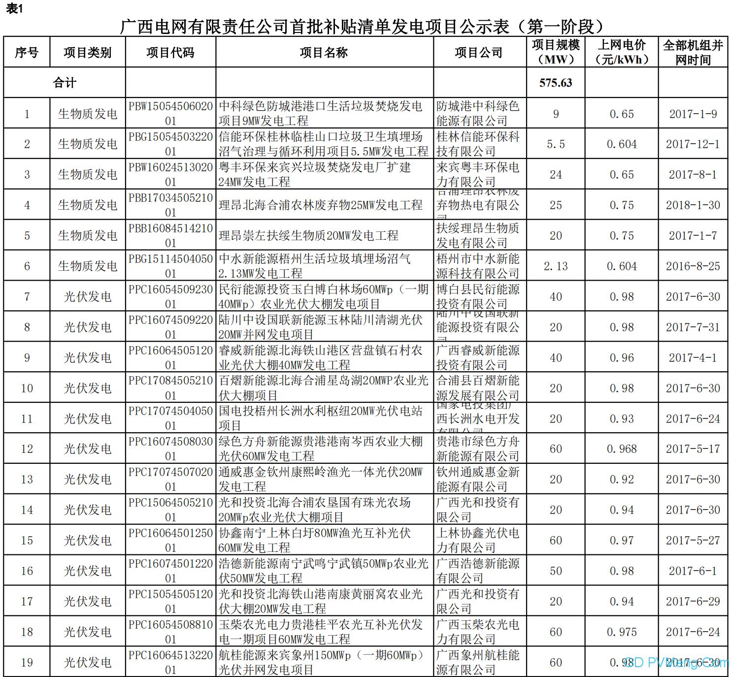 广西电网可再生能源电价附加补贴清单申报发电项目复核通过项目名单(首批补贴清单第一阶段)20200430