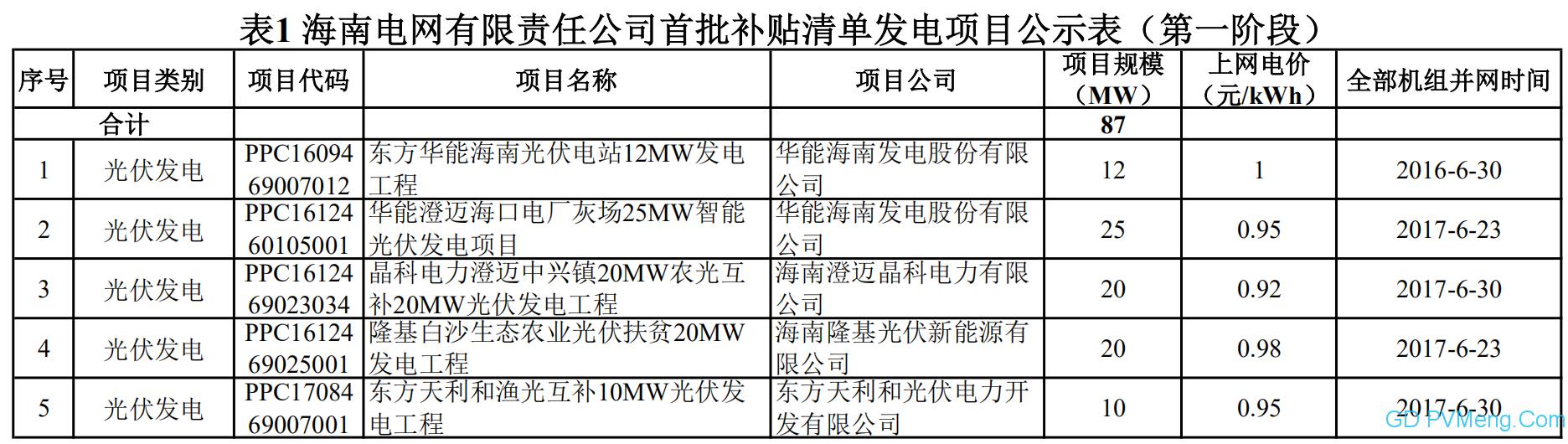 海南电网可再生能源电价附加补贴清单申报发电项目复核通过项目名单(首批补贴清单第一阶段)20200430