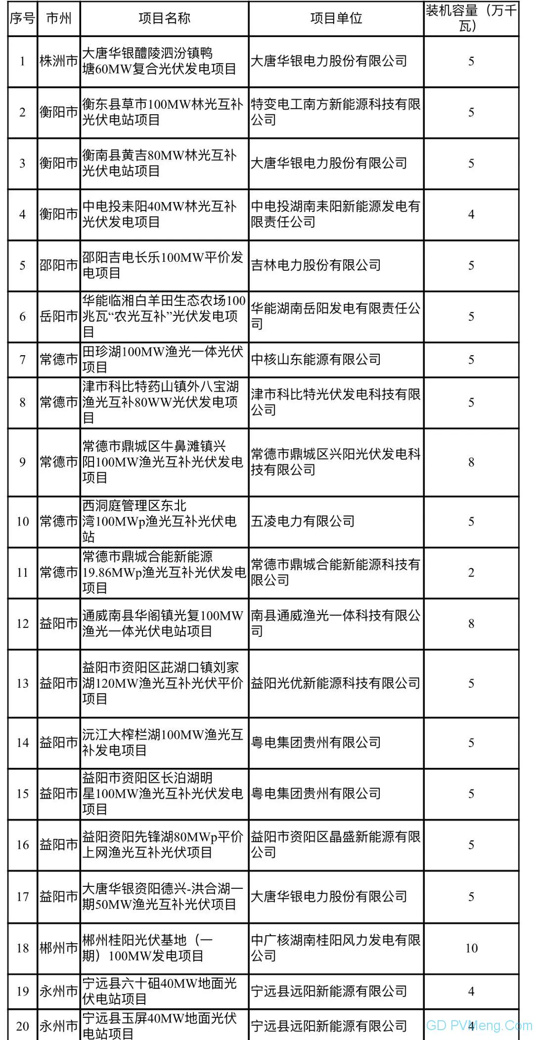 湖南省发改委关于湖南省2020年光伏发电平价上网项目的公示20200430