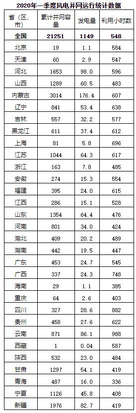 """020年一季度风电并网运行情况20200511"""""""
