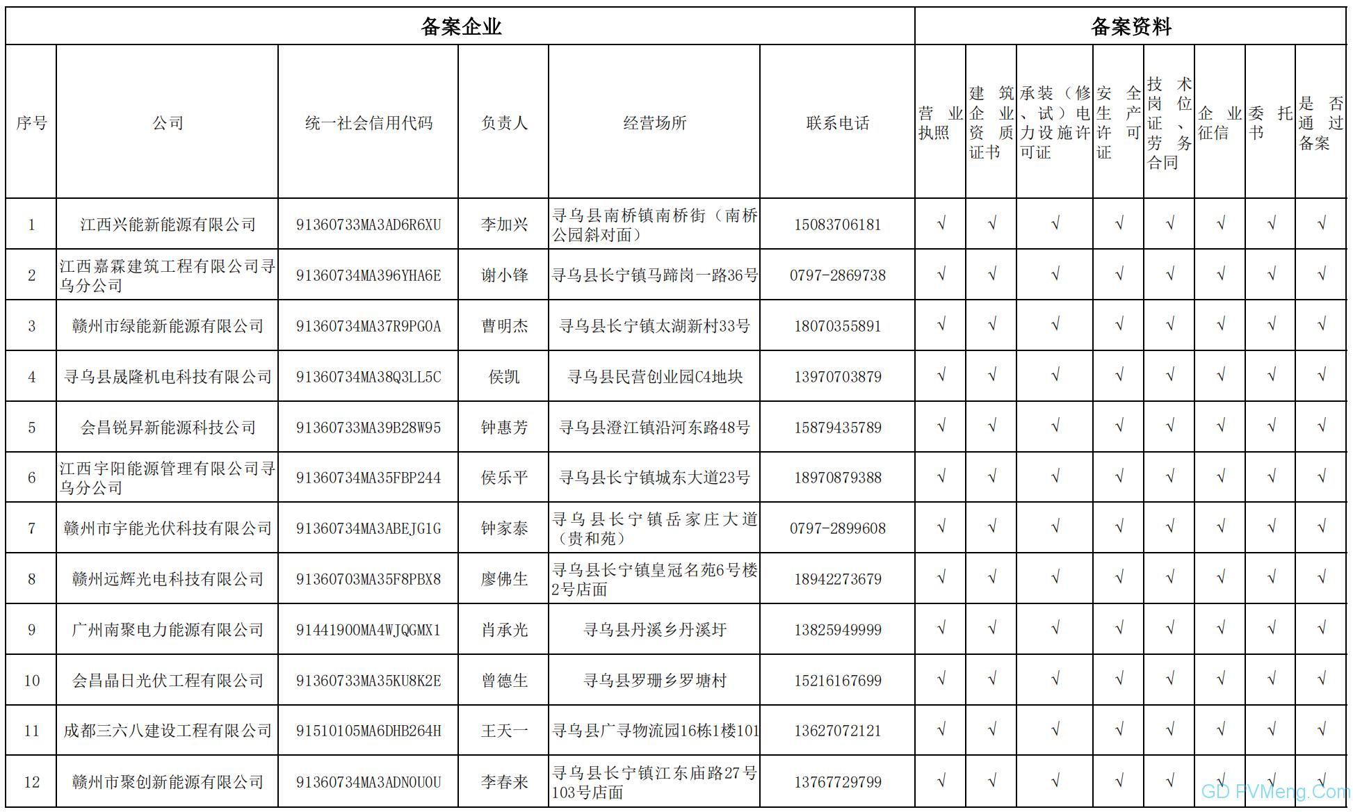 【户用管理模式】江西寻乌县户用光伏建筑企业备案公示 20210712