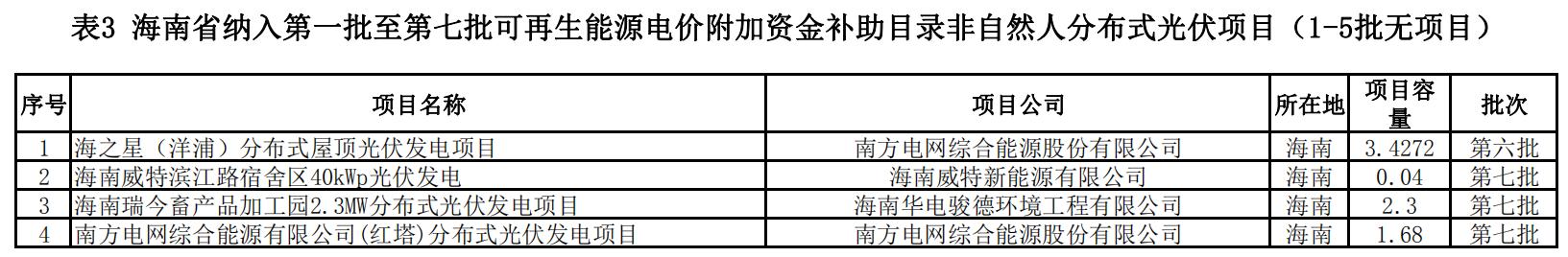 海南省首批可再生能源发电项目补贴清单(第一阶段) 20200519