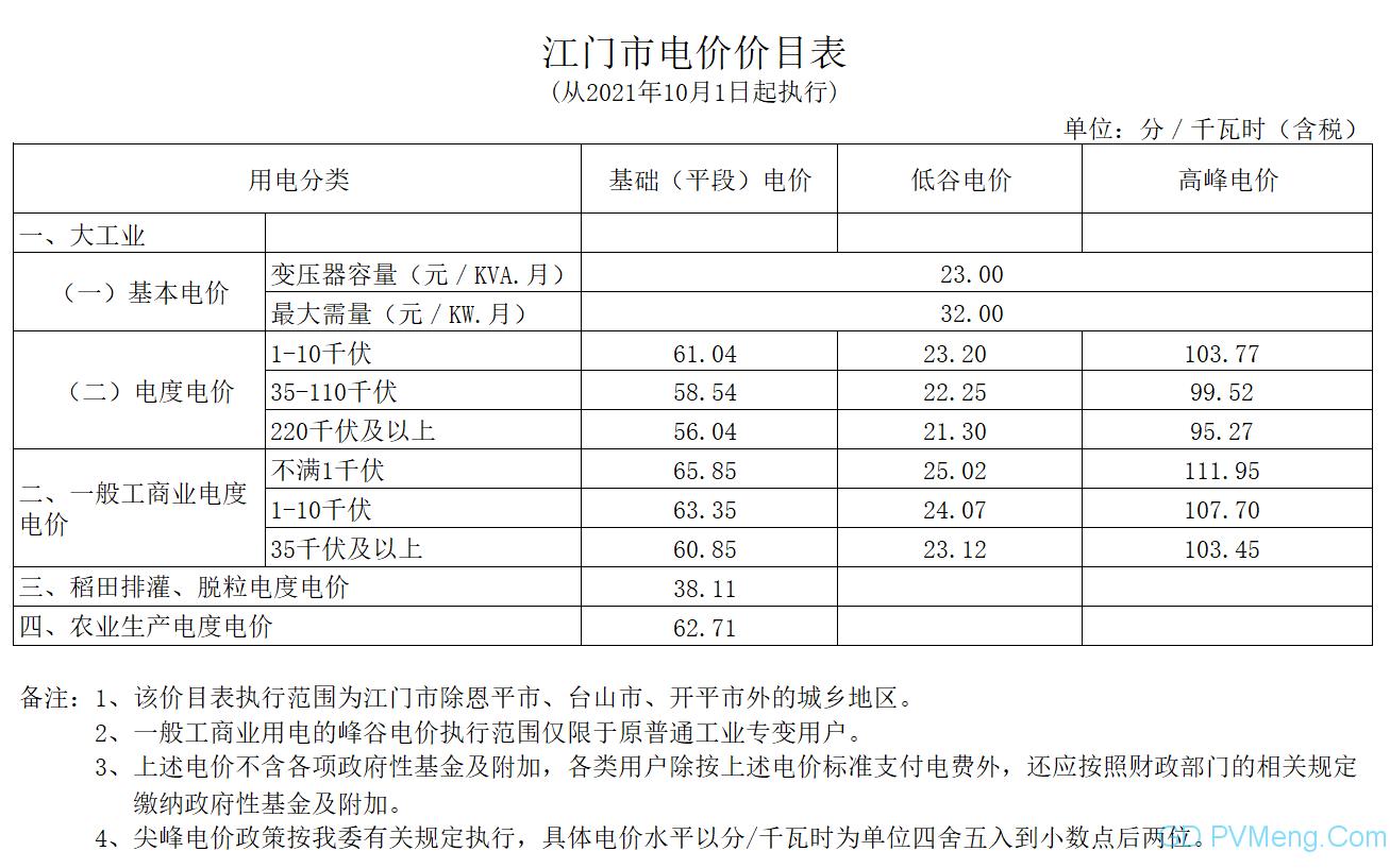 广东发改委关于进一步完善我省峰谷分时电价政策有关问题的通知(粤发改价格〔2021〕331号)20210831