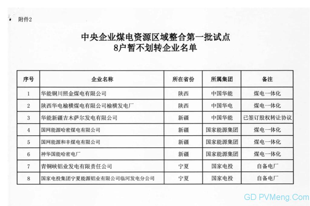 国资委关于印发中央企业煤电资源区域整合第一批试点首批划转企业名单的通知20200520