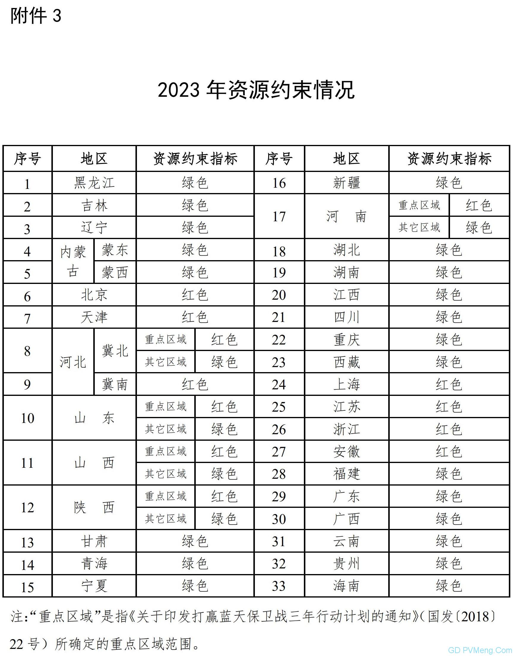 国家能源局关于发布2023年煤电规划建设风险预警的通知(国能发电力〔2020〕12号)20200211
