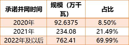 广东10.9GW(3年)平价光伏名单:广东能源、阳光电源、中广核、中核均超500MW