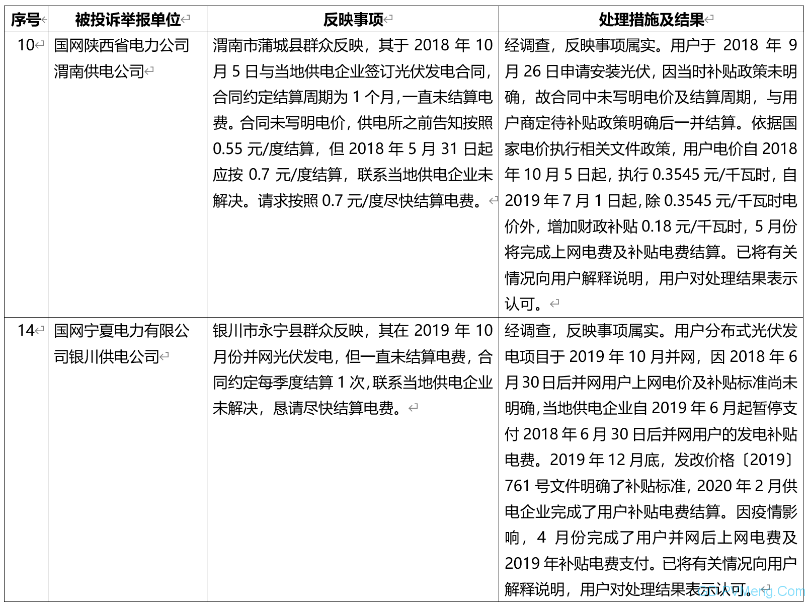 国家能源局:2020年4月12398能源监管热线投诉举报处理情况通报 20200601